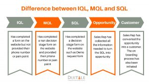 Difference between IQL, MQL AND SQL