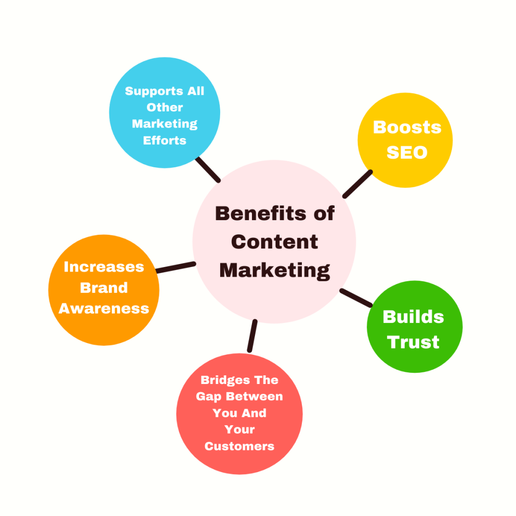 Benefits of Content Marketing for Industrial companies